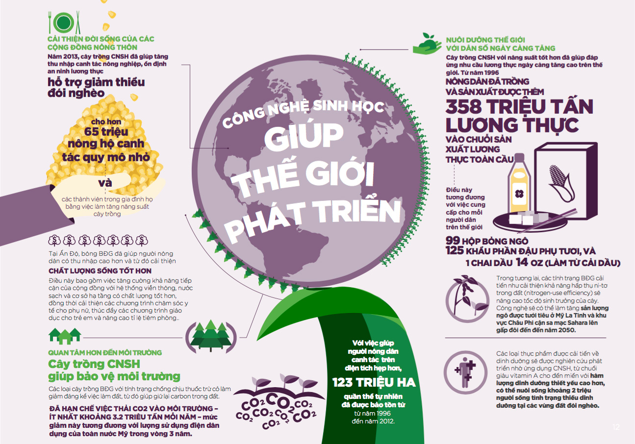 Cong nghe sinh hoc giup the gioi phat trien - CropLife Viet Nam