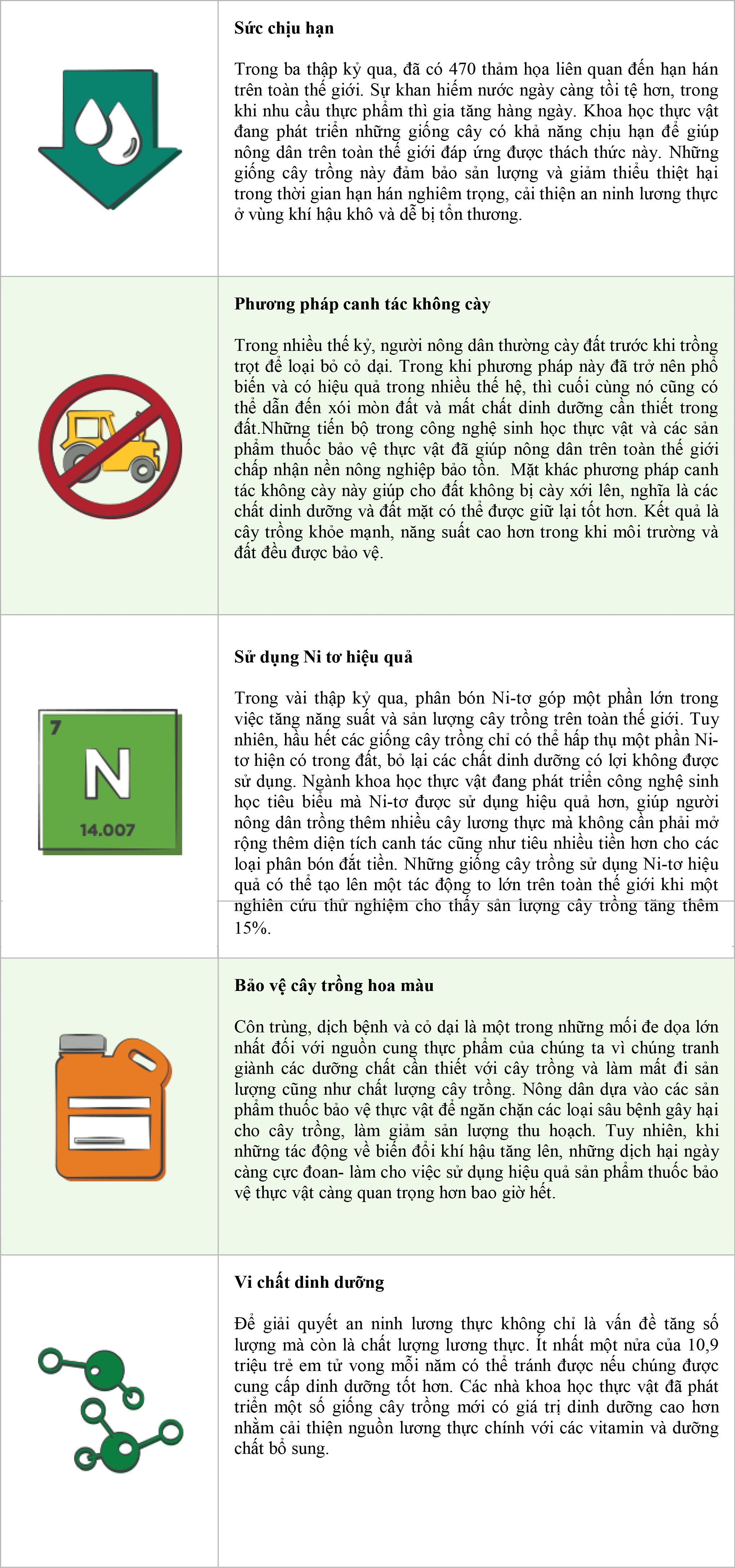 5 giai phap nong nghiep ho tro an ninh luong thuc