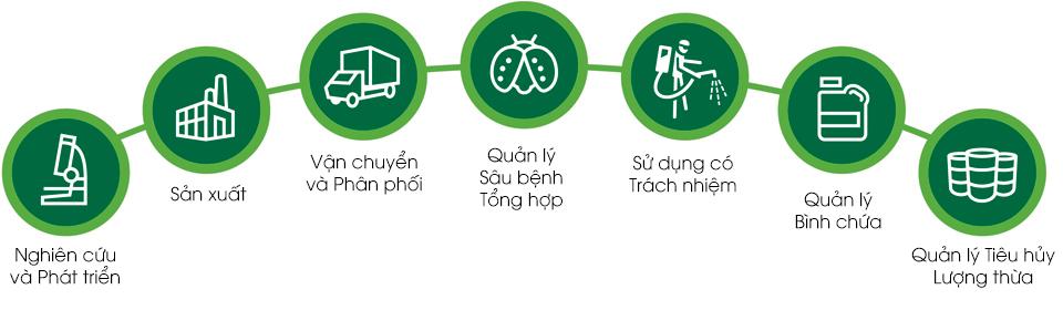 gioi-thieu-cac-chuong-trinh-huong-dan-su-dung-thuoc-bao-ve-thuc-vat-an-toan-va-hieu-qua-stewardship