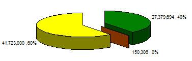 Hình 1. Tỷ lệ phần trăm các hệ thống sản xuất cây trồng BĐG, truyền thống và hữu cơ đối với đậu nành, ngô và cải dầu tại Bắc Mỹ (2002)