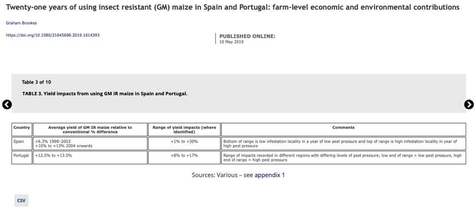 Bảng so sánh mức năng suất sau khi ứng dụng cây trồng CNSH tại Tây Ban Nha - Bồ Đào Nha