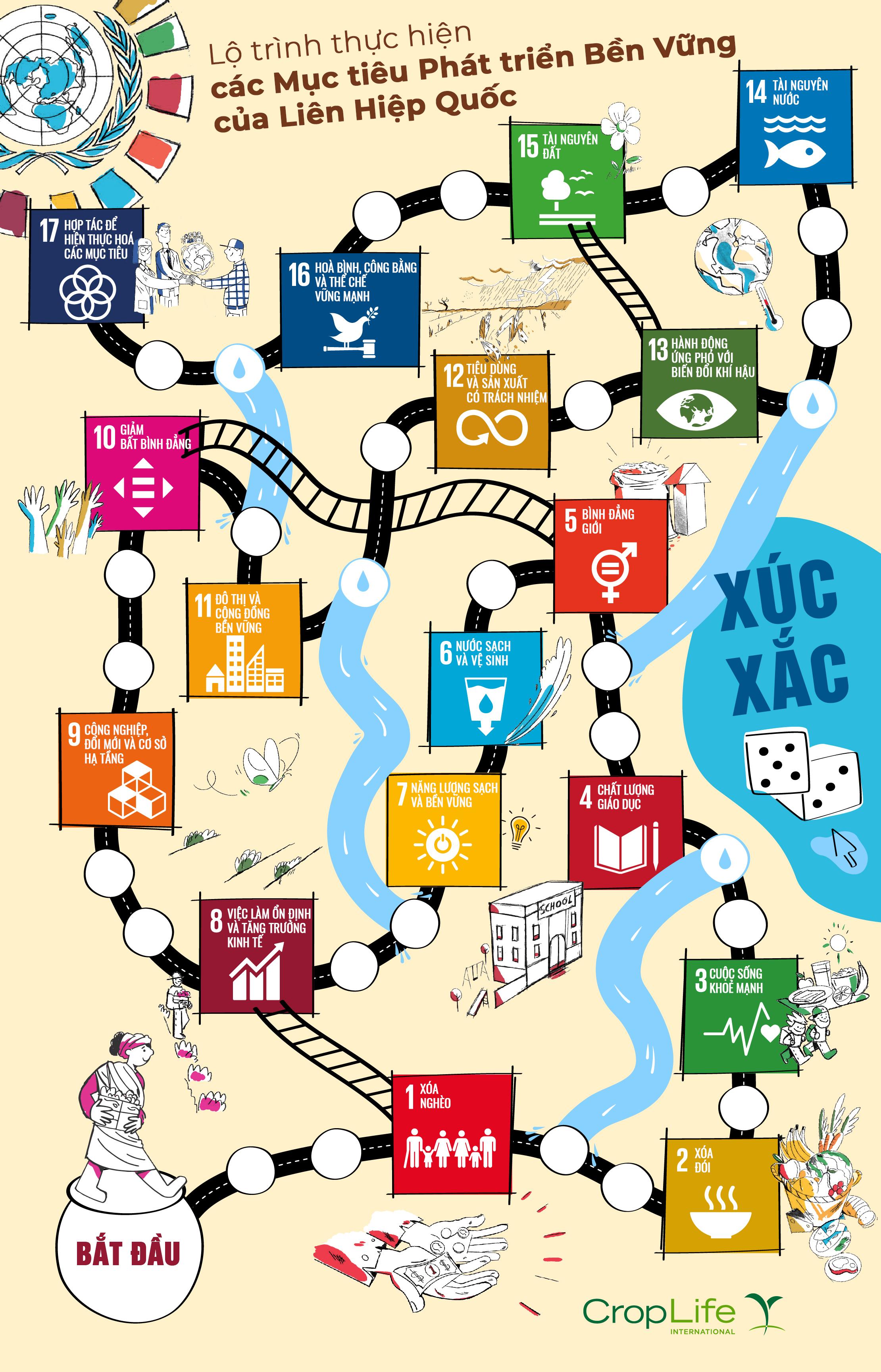 Sáng kiến trong ngành Khoa học thực vật cung cấp các giải pháp thực hiện các Mục tiêu Phát triển Bền vững của Liên Hiệp Quốc